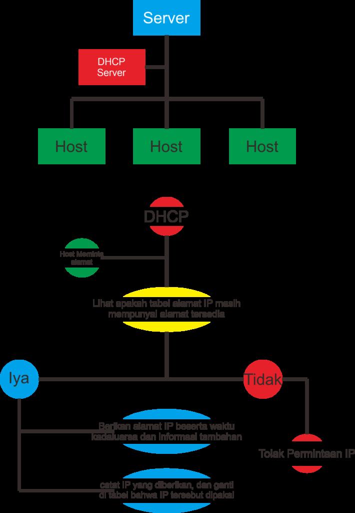 Mudah Banget Membuat DHCP Server pakai Linux Debian 9 ...